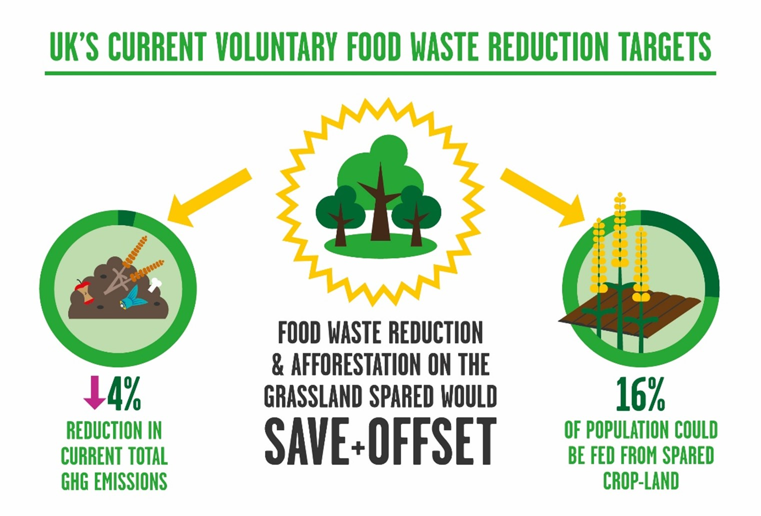 Figure: UK's current voluntary food waste reduction targets